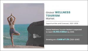 Wellness Tourism Market Images