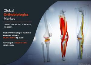 Orthobiologics Market