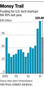Michael Zammuto WSJ Funding Graph
