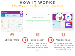 Share your parking and get reward