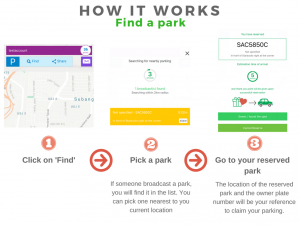 Find and reserve a soon-to-be vacant parking spot nearby