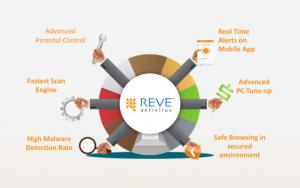 Advanced Features of REVE Antivirus