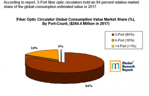 Fiber Optic Circulator Global Report