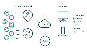 CCP's IoT Network