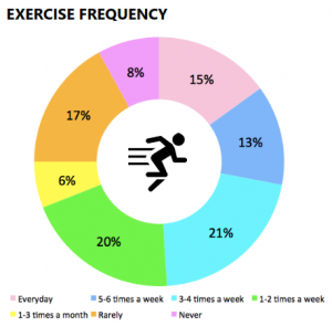 Exercise varies across generations