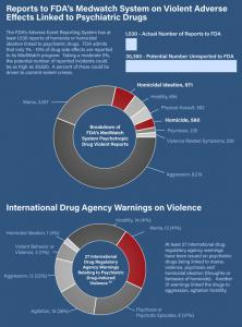 Researchers took the FDA ADR data and identified 25 psychotropic drugs that are disproportionately associated with violence.