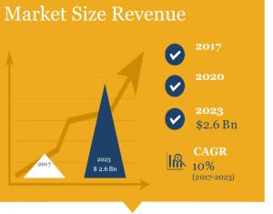 Global Wheelchair Lift Market Size in Revenue