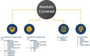Wheelchair Lift Market Segments