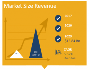 Contact Lenses Market Size in Revenue