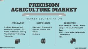 Precision Agriculture Segments and Share 2023