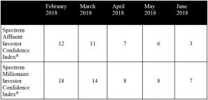 Spectrem Group Investor Confidence Index Chart June 2018