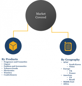 Duty Free and Travel Retail Market Segments and Share 2023
