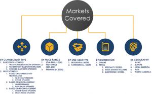 Global Wireless Speaker Market Segments, Share, Growth Analysis 2023