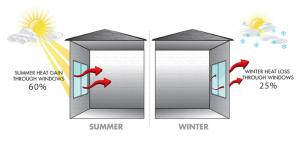 Image Showing Summer & Window Heat Gain & Heat Loss