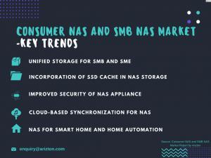 Consumer NAS and SMB NAS Market Trends 2023