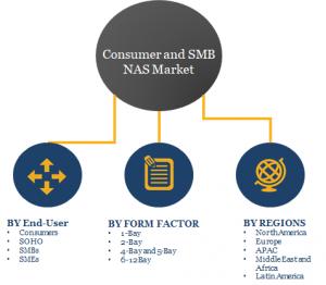 Consumer NAS and SMB NAS Market Segments 2023