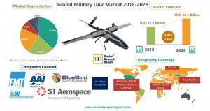Global UAV Market 2018-2028