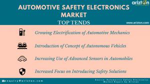 Top Trends and Drivers of Global Safety Electronics Market Growth 2023