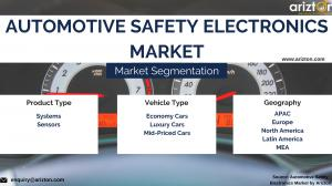 Top Segments and Market Share of Global Safety Electronics Market 2023