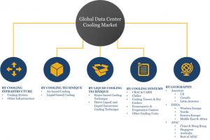 Top Segments of Global Data Center Cooling Market 2023