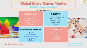 Global Board Games Market Segments 2023