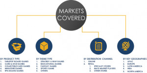 Segmentation of Global Board Games Market 2023