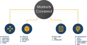 Automotive Exterior Lighting System Market Share & Segments 2023