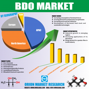 Global BDO Market Research by OMR Analyst