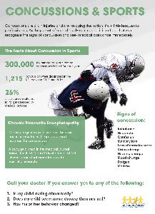 Concussion in sports infographic