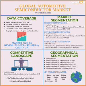 Automotive Semiconductor Market Overview 2023