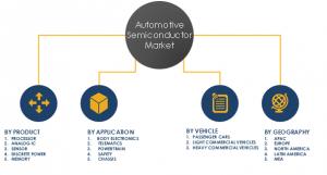 Automotive Semiconductor Market Share and Segments 2023