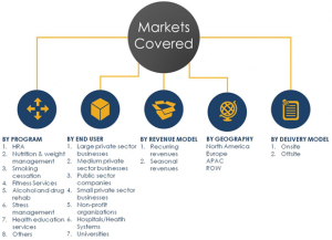 global corporate wellness market share analysis 2023