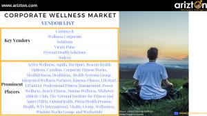 Global Corporate wellness Market - Major Companies