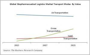 Global Biopharmaceutical Logistics Market Transport Modes By Value