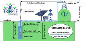Solar Pump Calculator; solar pump sizing diagram; solar pump sizing software; solar pump flow calculator