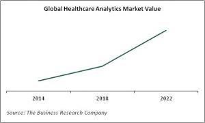 Global Healthcare Analytics Market Value By Growth Rates 2014 - 2022