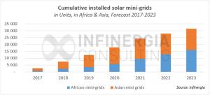 Minigrid forecast