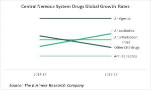 Global Central Nervous System Drugs Growth Rates 2014-2022