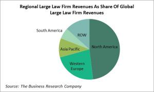Regional Analysis Of Large Law Firm Revenues As Share Of Global Large Law Firm Revenues