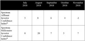 Spectrem Group November 2018 Investor Confidence Index