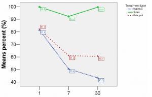Mold Study Chart