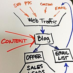 digital marketing + seo company phoenix  | holistic made