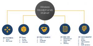 Wireless Headphones Market Share and Segments Chart