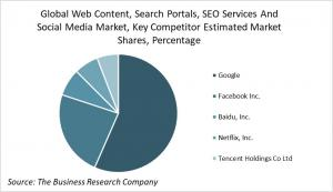 Global Web Content, Search Portals, SEO Services And Social Media Market, Key Competitor Estimated Market Shares, Percentage Analysis