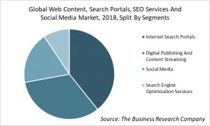 Global Web Content, Search Portals, SEO Services And Social Media Market Analysis, 2018, Split By Segments