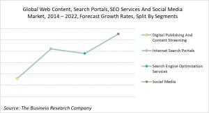 Global Web Content, Search Portals, SEO Services And Social Media Market, 2014-2022, Forecast Growth Rates, Split By Segments