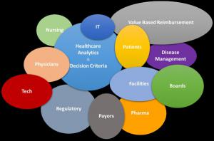 Diagram Healthcare Cost Effectiveness Dr William Matzner Simi Valley California