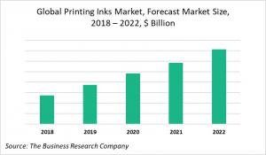 Global Printing Inks Market Forecast & Size, By 2018-2022, By $ Billion
