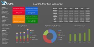 Global ATP Test Kit Market