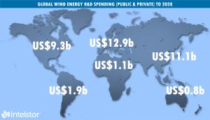 Global Wind Energy R&D Spend to 2028